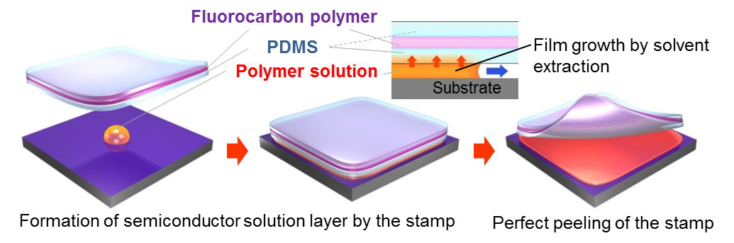 A New Technology For Semiconductor Film Production On