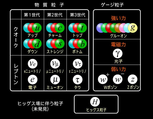 フレーバー物理学の新しい挑戦 |...